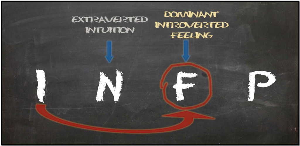 Dominant Introverted Feeling INFP